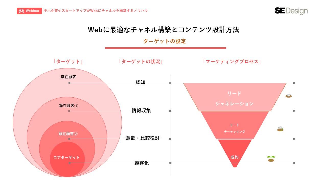 BtoBの中小企業やスタートアップがWebにチャネルを構築するノウハウ_5