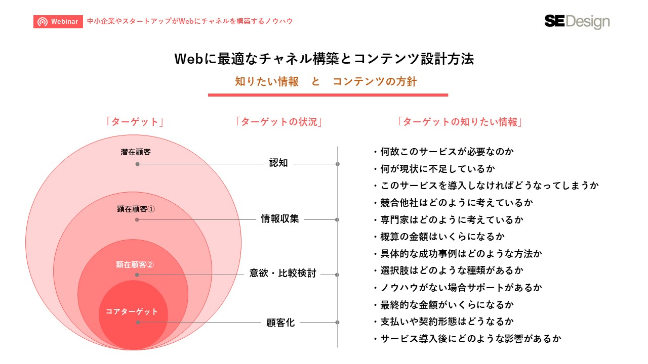 BtoBの中小企業やスタートアップがWebにチャネルを構築するノウハウ_6