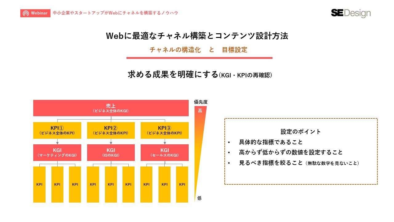 BtoBの中小企業やスタートアップがWebにチャネルを構築するノウハウ_7