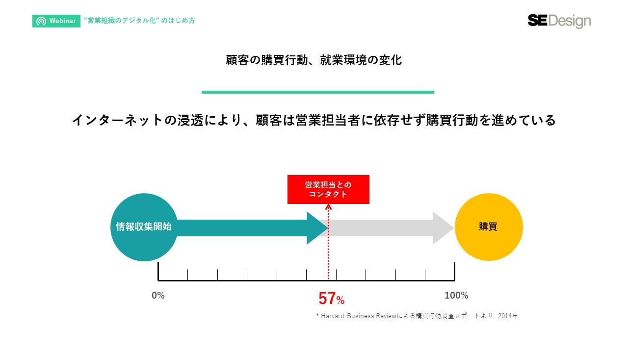 """パフォーマンスを最大化する""""営業組織のデジタル化""""のはじめ方_2"""