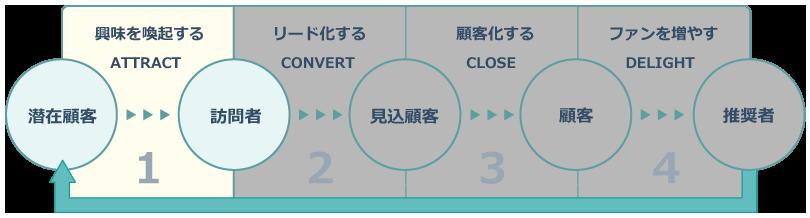インバウンドマーケティングのステージ_ATTRACT