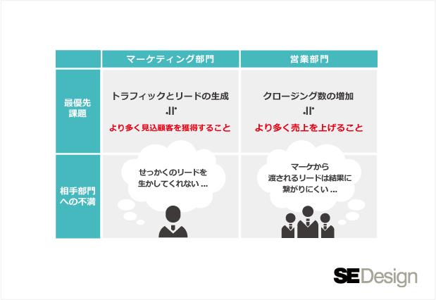 営業・マーケティング両部門の認識のズレ