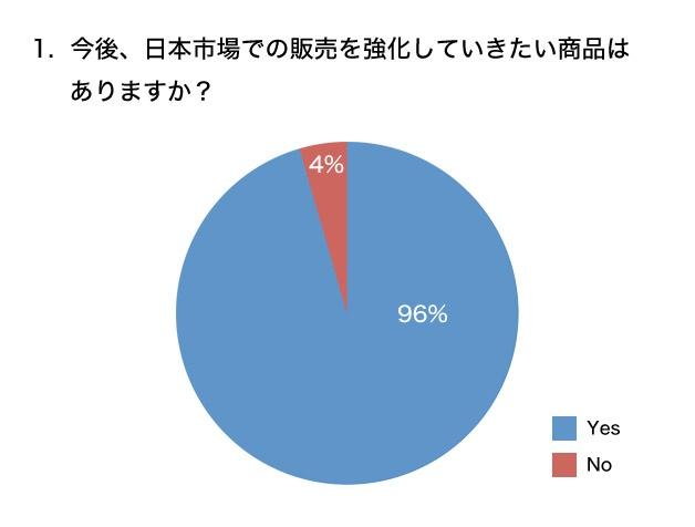 今後、日本市場での販売を強化していきたい商品はありますか? グラフ