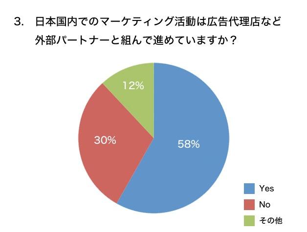 日本国内でのマーケティング活動は広告代理店など外部パートナーと組んで進めていますか? グラフ