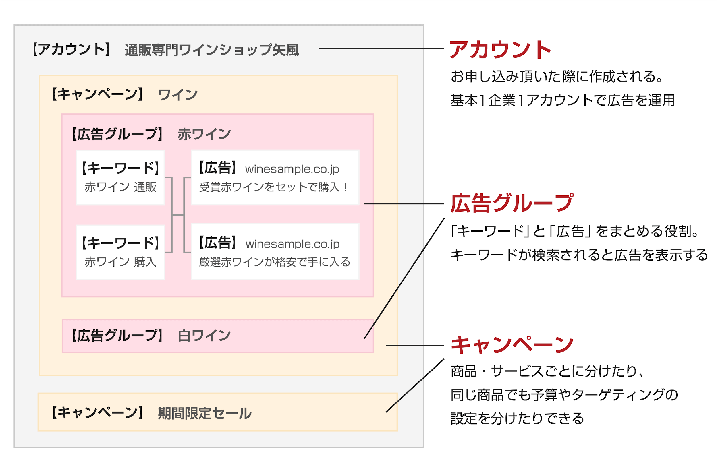 basic-knowledge-of-listing-ads3-2